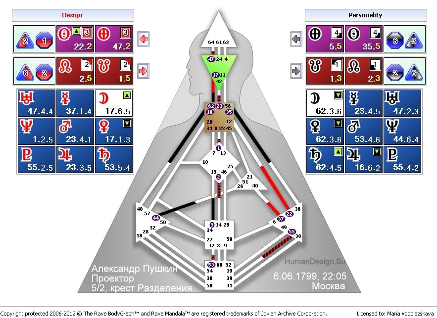 Дизайн человека расчет карты совместимости